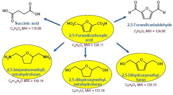 25 Furandicarboxylic acid CAS 3238 40 2 as a Platform Chemical - 2,5-Furandicarboxylic acid CAS 3238-40-2