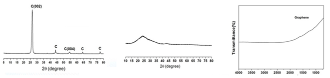 Graphene CAS 7782-42-5 XRD and IR