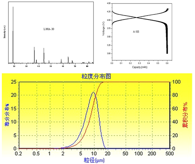 LITHIUM MANGANESE OXIDE LMO CAS 12057 17 9 related spectrum  - LITHIUM MANGANESE OXIDE (LMO) CAS 12057-17-9