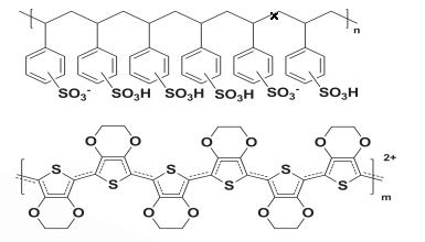 Structure of PPEDOTPSS Antistatic coating liquid AC51 - UV Antistatic additive WI01