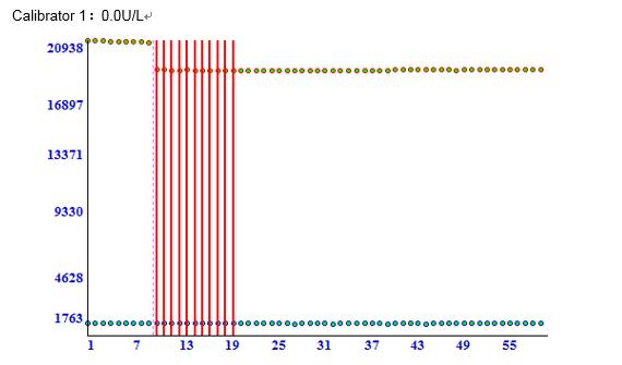 Calibrator 1 2 - Angiotensin Converting Enzyme CAS 9015-82-1