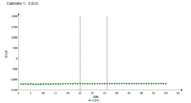 Calibrator 1 3 - Adenosine Deaminase CAS 9026-93-1