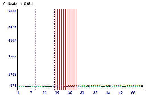 Calibrator 1 5 - 5'-Nucleotidase CAS 9027-73-0