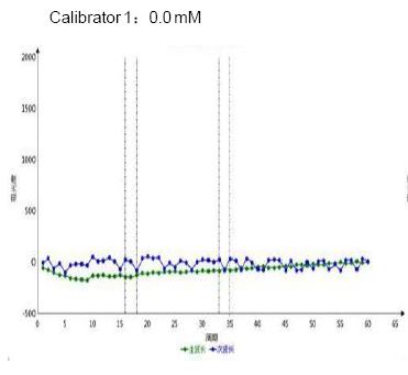 Calibrator 1 8 - β-Hydroxybutyric Acid CAS 300-85-6