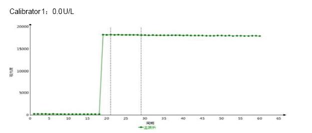 Calibrator 1 9 - Alanine Aminotransferase CAS 9000-86-6