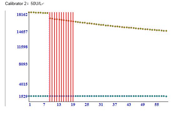 Calibrator 2 2 - Angiotensin Converting Enzyme CAS 9015-82-1