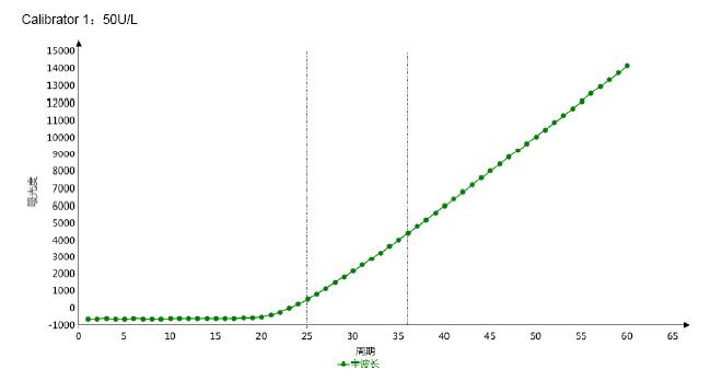 Calibrator 2 3 - Adenosine Deaminase CAS 9026-93-1