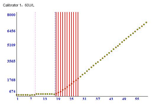 Calibrator 2 5 - 5'-Nucleotidase CAS 9027-73-0
