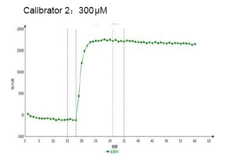 Calibrator 2 7 - Uric Acid CAS 69-93-2