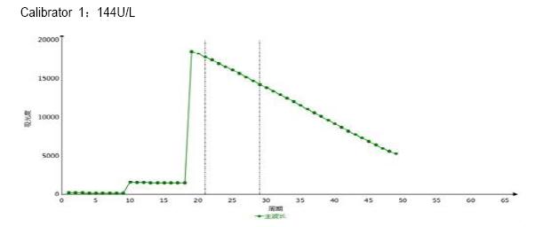 Calibrator 2 9 - Alanine Aminotransferase CAS 9000-86-6