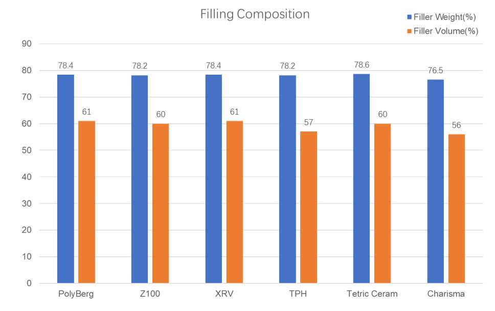 Filler Content Comparison - PolyBerg Nano-Hybrid Composites (NHC)