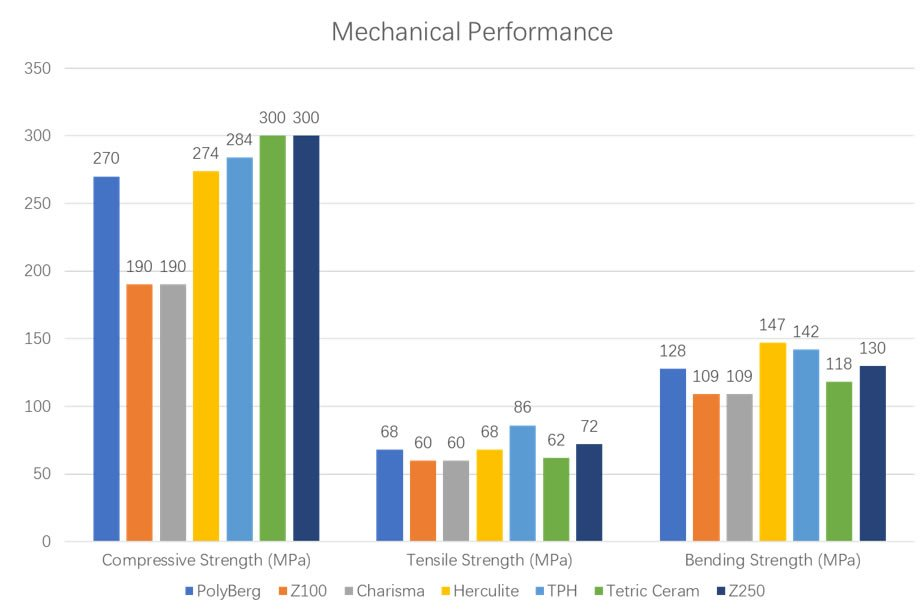 Mechanical Performance Comparison - PolyBerg Nano-Hybrid Composites (NHC)