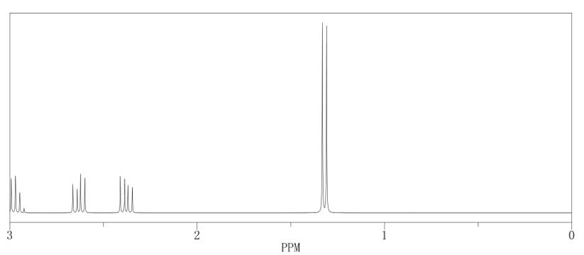 13C NMR of Propylene oxide CAS 75 56 9 - Propylene oxide CAS 75-56-9