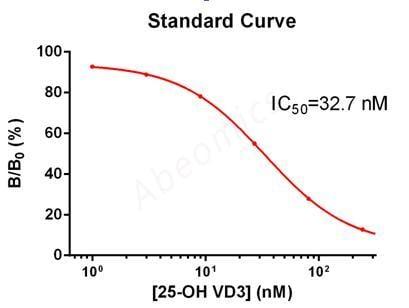 Anti-25-OH Vitamin D3 Mouse Monoclonal Antibody