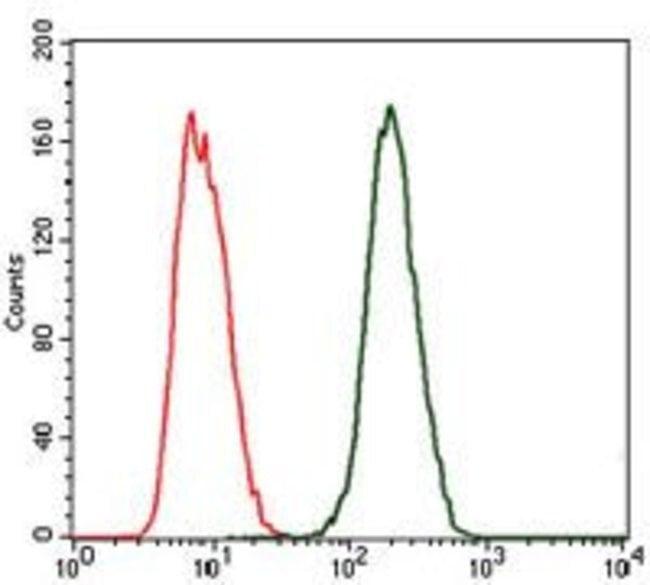 Anti C Reactive Protein CRP Antibody in flow - ARCA Cap Analog CAS 400806-46-4