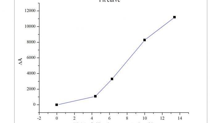 Anti-HbA1c (Hemoglobin CAS 9008-02-0 A1c) antibody