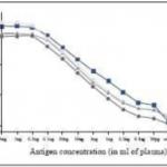 Anti-PCT (Procalcitonin CAS 56645-65-9) antibody