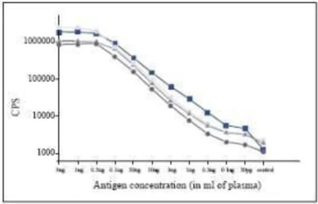 Anti PCT antibody in ELISA - ARCA Cap Analog CAS 400806-46-4