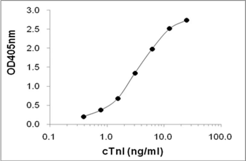 Anti cTnI Antibody in ELISA - ARCA Cap Analog CAS 400806-46-4
