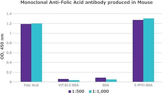 Monoclonal Anti Folic Acid antibody produced in mouse - Anti-Vitamin B9 (Vitamin B9, VB9, Folic Acid, CAS#: 59-30-3) antibody
