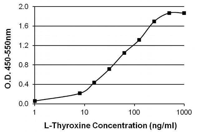 Thyroxine T4 Antibody in ELISA - ARCA Cap Analog CAS 400806-46-4