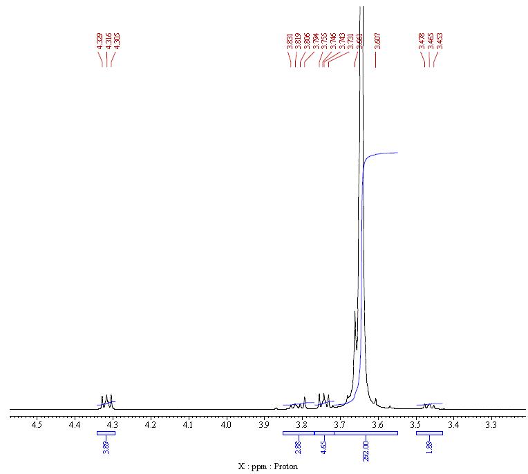 NMR 2 of Polyethylene glycol diacrylate PEGDA CAS 26570 48 9 - Poly(ethylene glycol) diacrylate (PEGDA) CAS 26570-48-9