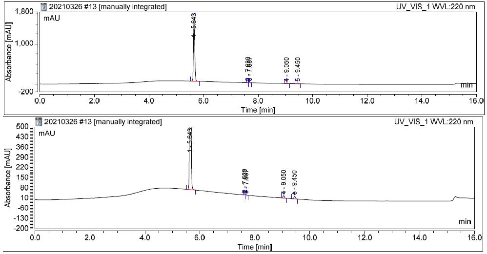 HPLC of 3 Dimethylamino 1 3 methoxyphenyl 2 methyl 1 propanone CAS 197145 37 2 - 3-(Dimethylamino)-1-(3-methoxyphenyl)-2-methyl-1-propanone CAS 197145-37-2