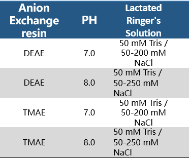Anion Exchange - UltraNuclease CAS 9025-65-4