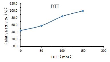 DTT - UltraNuclease CAS 9025-65-4