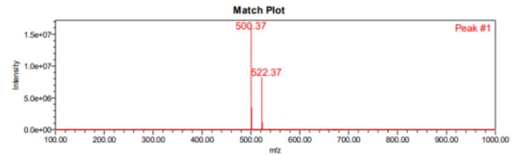 LC MS match plot of PF 07321332 CAS 2628280 40 8 - PF-07321332 CAS 2628280-40-8