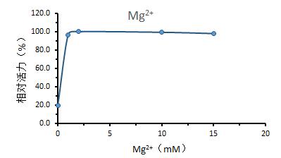 Mg2 - UltraNuclease CAS 9025-65-4