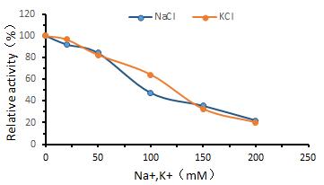 Na%E3%80%81K - UltraNuclease CAS 9025-65-4
