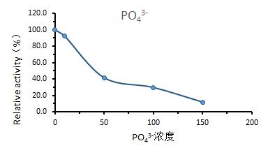 PO43 - UltraNuclease CAS 9025-65-4