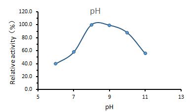 pH - UltraNuclease CAS 9025-65-4
